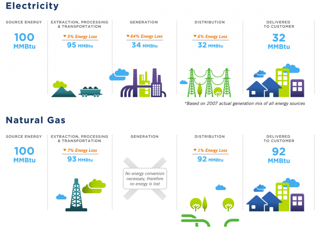 Delivering 100 MMBtu: Electricity vs Natural Gas